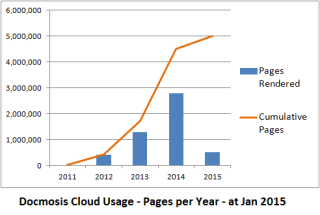 SAAS Usage - Pages per Year