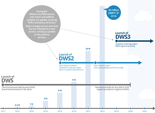 Docmosis Web Services Version Timeline