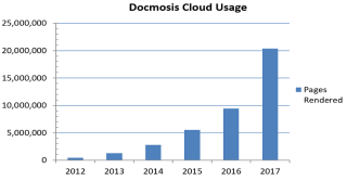 Docmosis Cloud Document Generation Growth - 2017