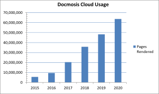 Docmosis Cloud Document Generation Growth - 2020
