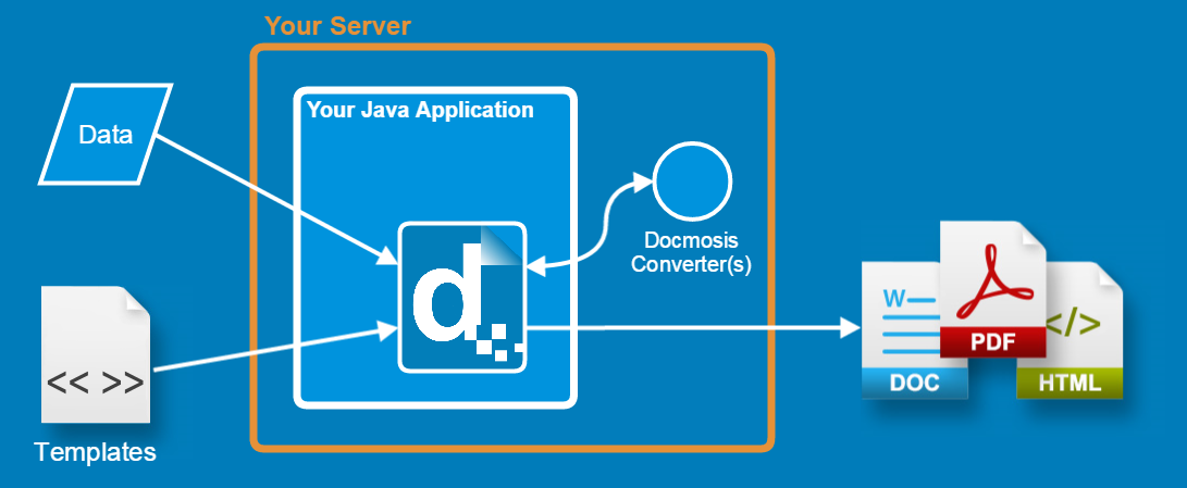 Use Java to Create PDF with Docmosis on a single server